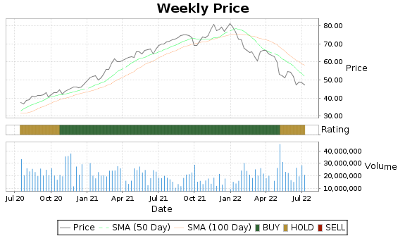 JCI Price-Volume-Ratings Chart