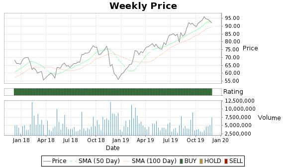 JEC Price-Volume-Ratings Chart
