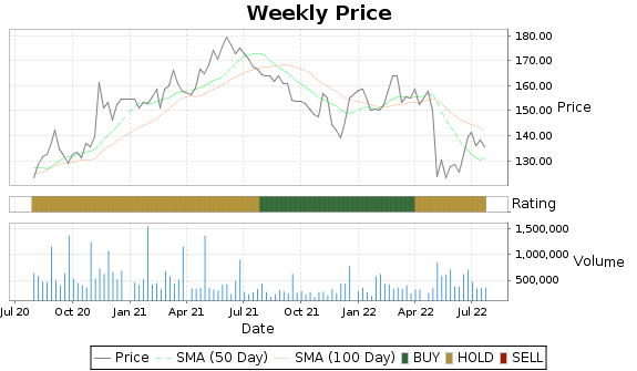 JJSF Price-Volume-Ratings Chart