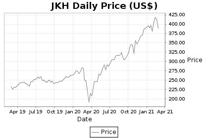 JKH Price Chart