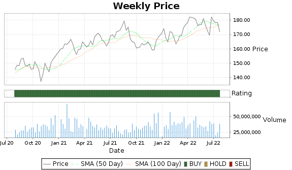 JNJ Price-Volume-Ratings Chart