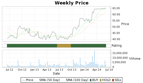 JOSB Price-Volume-Ratings Chart