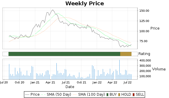 JOUT Price-Volume-Ratings Chart