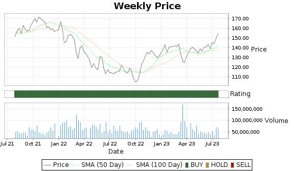 JPM Price-Volume-Ratings Chart