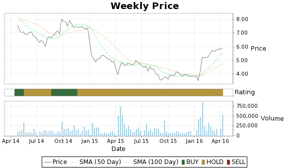 JST Price-Volume-Ratings Chart