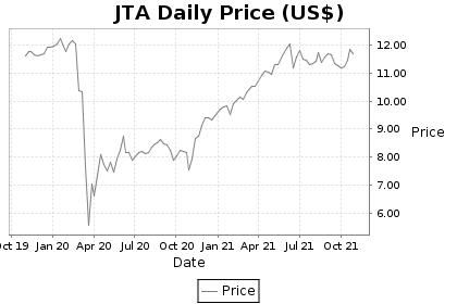 JTA Price Chart