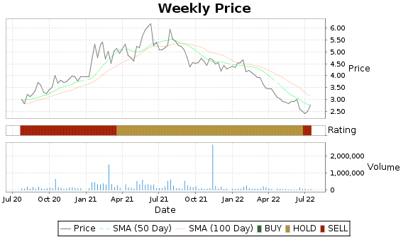 JVA Price-Volume-Ratings Chart