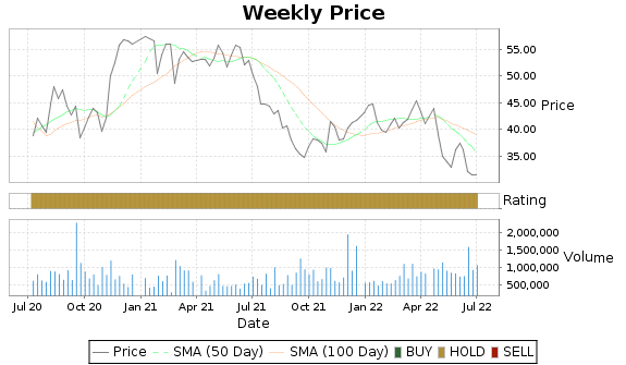 KAMN Price-Volume-Ratings Chart