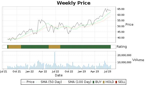 KBR Price-Volume-Ratings Chart