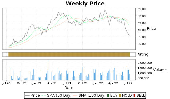 KB Price-Volume-Ratings Chart