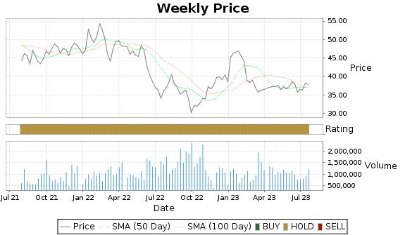 KB Price-Volume-Ratings Chart