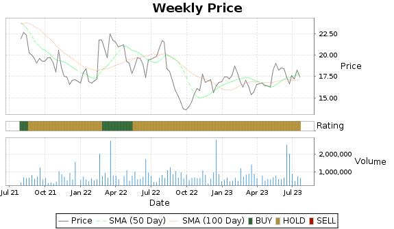 KELYA Price-Volume-Ratings Chart