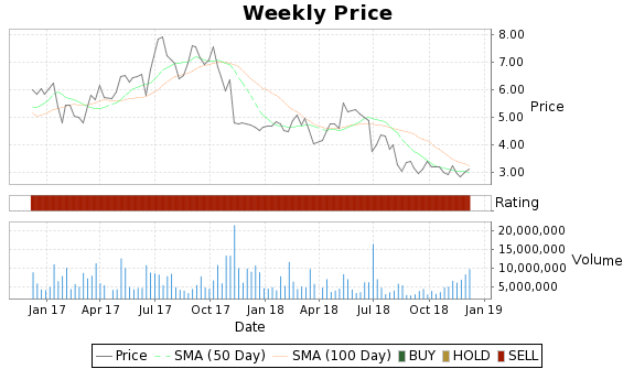 KERX Price-Volume-Ratings Chart