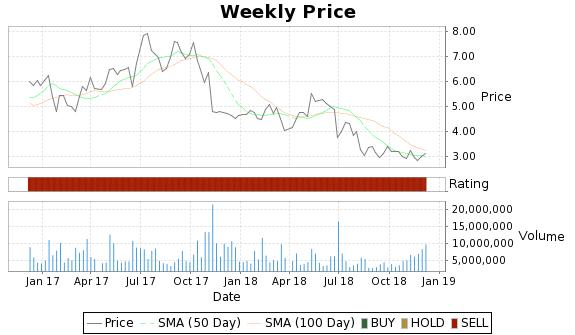KERX Price-Volume-Ratings Chart