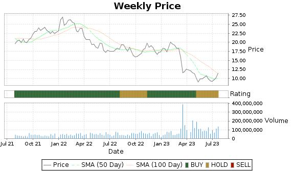 KEY Price-Volume-Ratings Chart