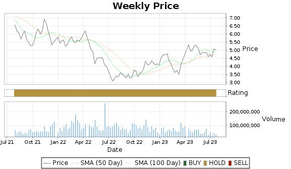 KGC Price-Volume-Ratings Chart