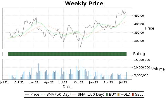 KLAC Price-Volume-Ratings Chart