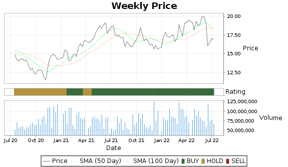 KMI Price-Volume-Ratings Chart