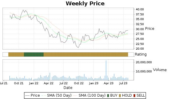 KMT Price-Volume-Ratings Chart