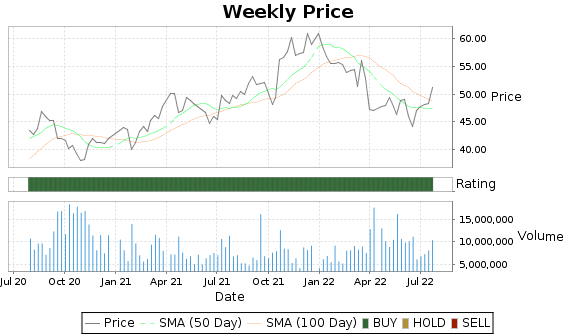 KNX Price-Volume-Ratings Chart