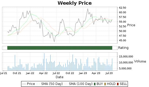 KNX Price-Volume-Ratings Chart