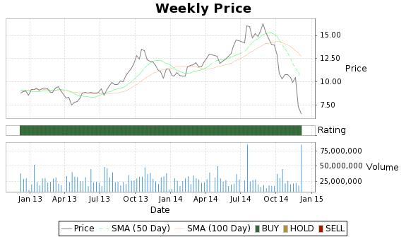 KOG Price-Volume-Ratings Chart
