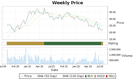 KOP Price-Volume-Ratings Chart