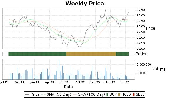 KOP Price-Volume-Ratings Chart