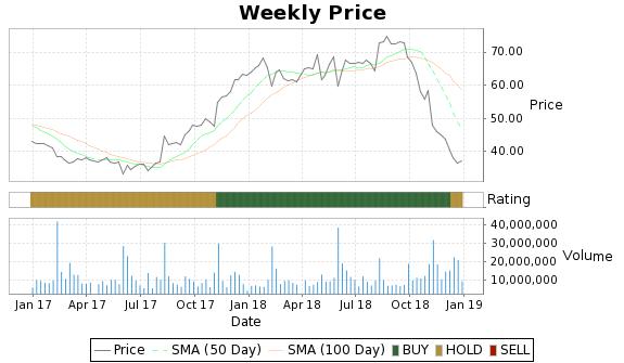 KORS Price-Volume-Ratings Chart