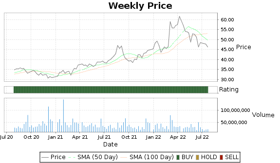 KR Price-Volume-Ratings Chart