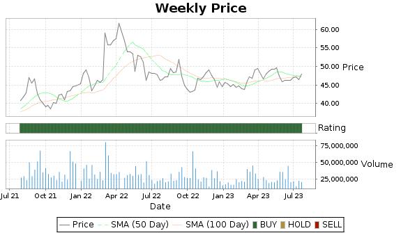 KR Price-Volume-Ratings Chart