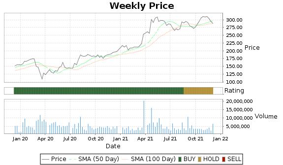 KSU Price-Volume-Ratings Chart
