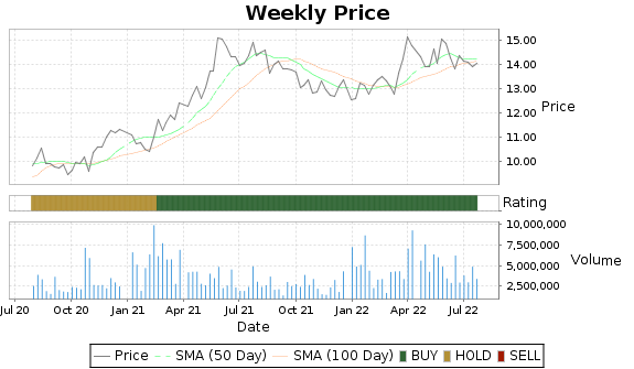 KT Price-Volume-Ratings Chart