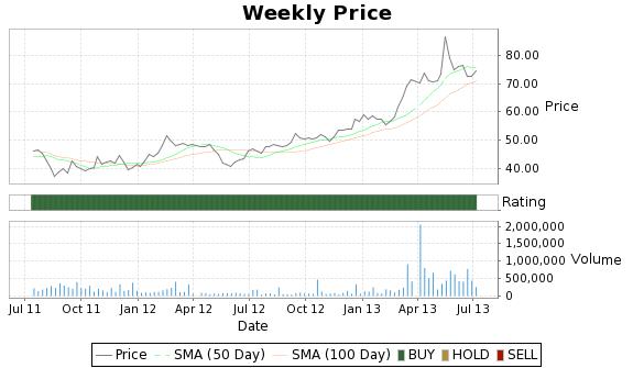 KUB Price-Volume-Ratings Chart
