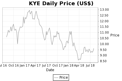 KYE Price Chart
