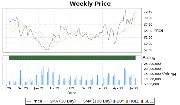 K Price-Volume-Ratings Chart