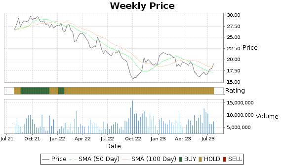 LBTYA Price-Volume-Ratings Chart