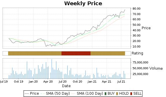 LB Price-Volume-Ratings Chart