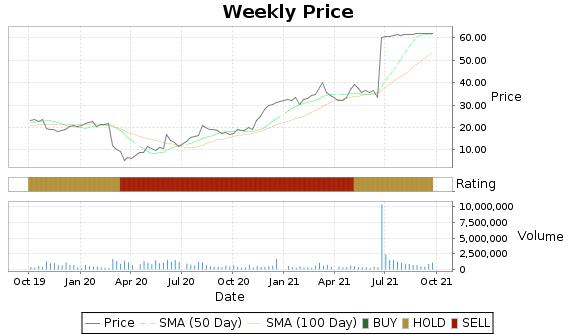 LDL Price-Volume-Ratings Chart