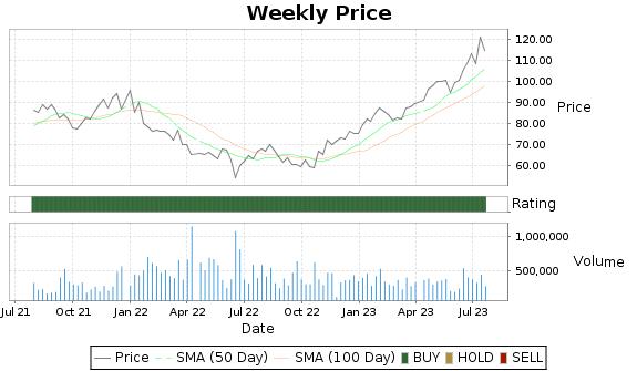 LEN.B Price-Volume-Ratings Chart