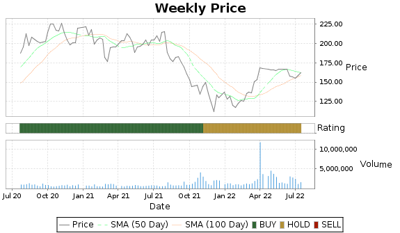 LHCG Price-Volume-Ratings Chart