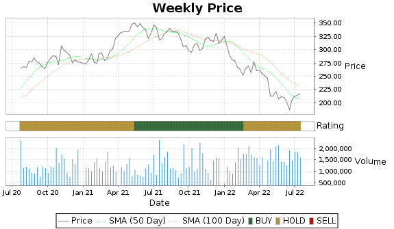 LII Price-Volume-Ratings Chart