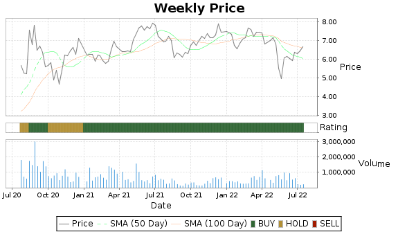 LINC Price-Volume-Ratings Chart
