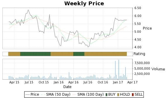 LIOX Price-Volume-Ratings Chart