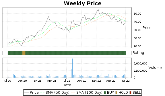LKFN Price-Volume-Ratings Chart
