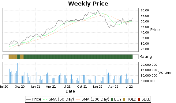LKQ Price-Volume-Ratings Chart