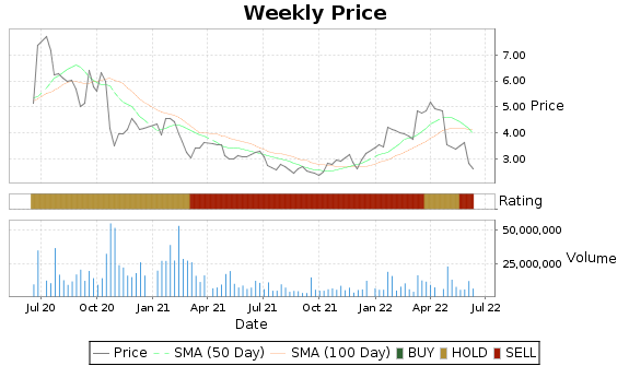 LLNW Price-Volume-Ratings Chart