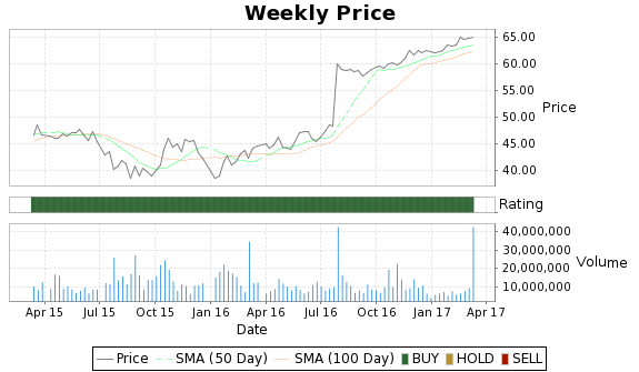 LLTC Price-Volume-Ratings Chart