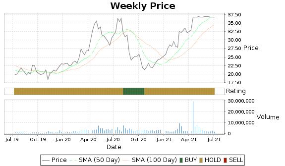 LMNX Price-Volume-Ratings Chart