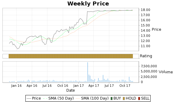 LMOS Price-Volume-Ratings Chart